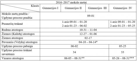 Ugdymo-Proceso-Organizavimas_2016-2017